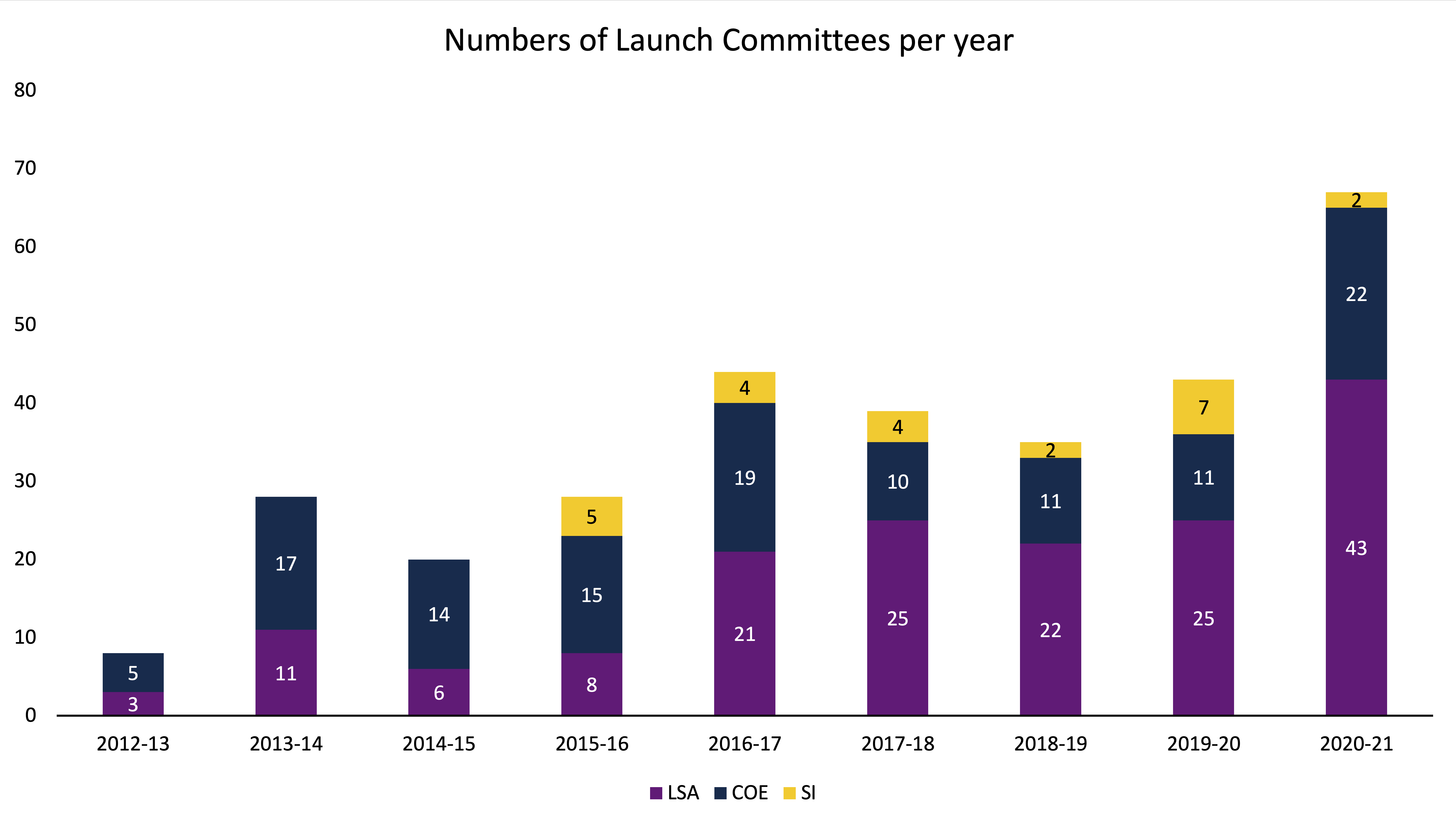 Number of Launch Committees per year
